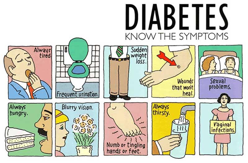 Αναγνωρίστε τα συμπτώματα του διαβήτη. Συμβουλές διατροφής