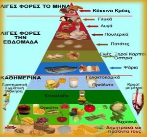 Η Μεσογειακή διατροφή ως διεθνές διατροφικό πρότυπο