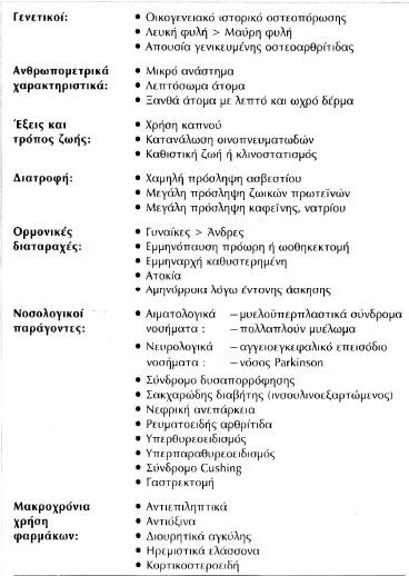 Παράγοντες-κινδύνου-που-σχετίζονται-με-την-Οστεοπόρωση
