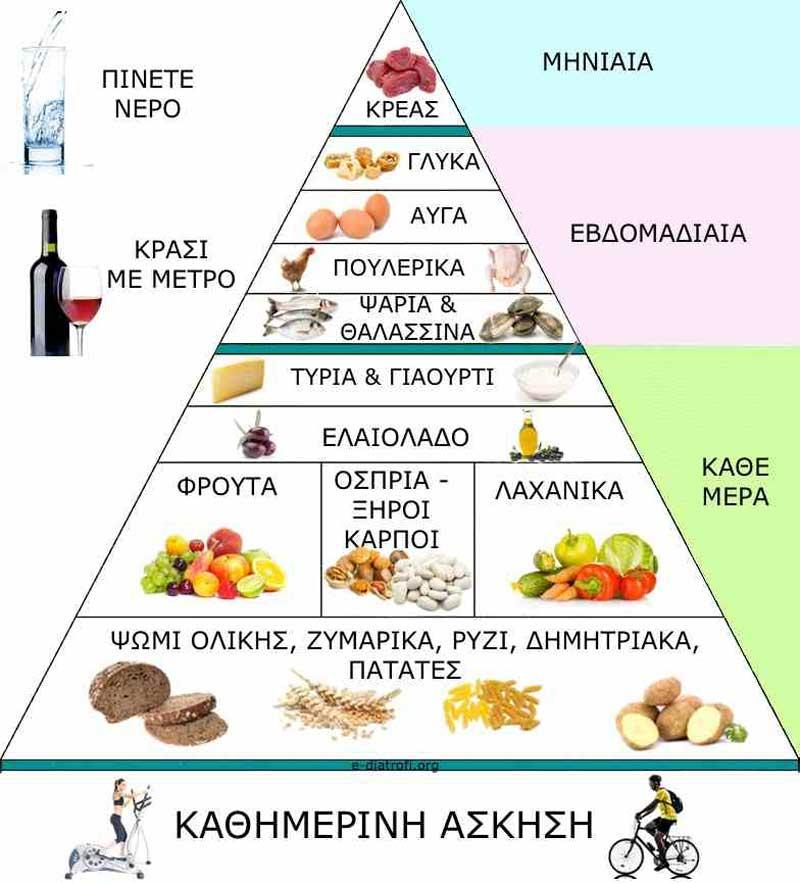 πυραμίδα-μεσογειακής-διατροφής---υγεία--συμβουλές-Odontiatrikogr